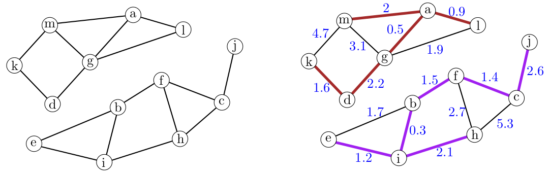 TD5: Graphs and minimum spanning trees